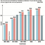 Vi lever allt längre som pensionärer