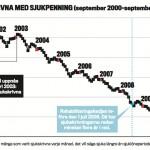 Antal sjukskrivna med sjukpenning (september 2000–september 2011).