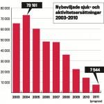 Nybeviljade sjuk- och aktivitetsersättningar 2003–2010