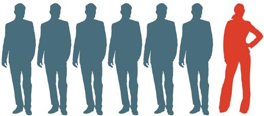 Bara två av fjorton ordföranden i LO-förbunden är kvinnor.