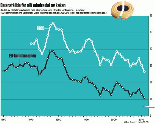 Andel av förädlingsvärdet i hela ekonomin som tillfaller löntagarna, i procent.