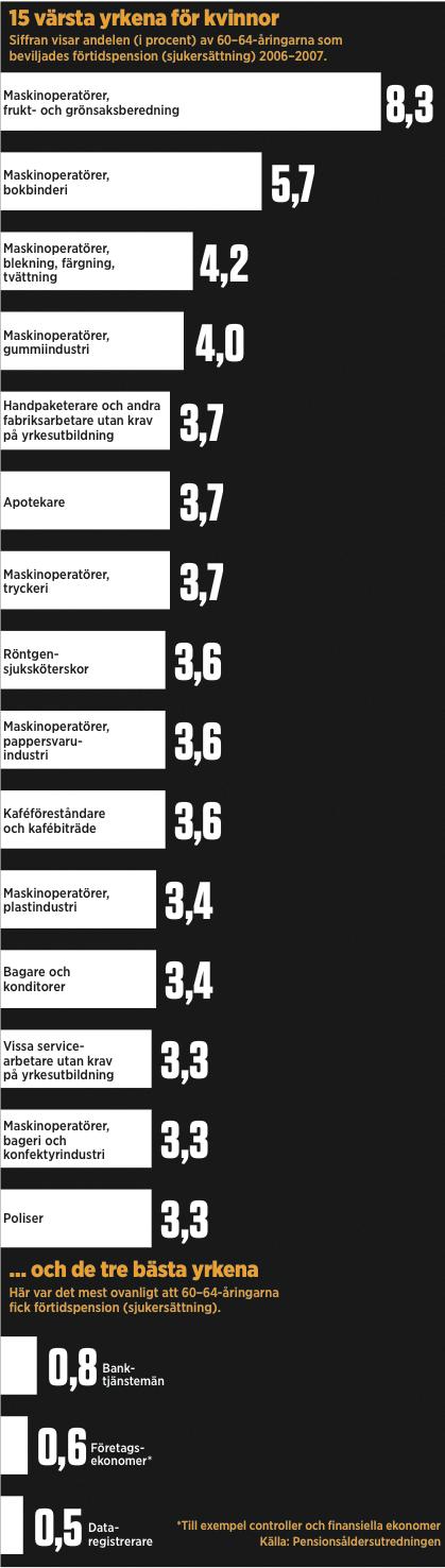 15 värsta yrkena för kvinnor.