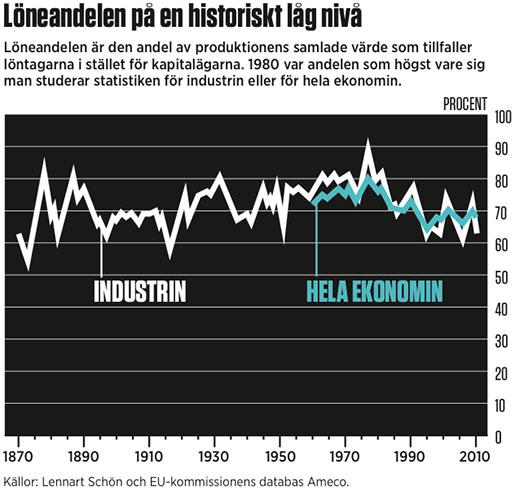 Löneandel på historiskt låg nivå.