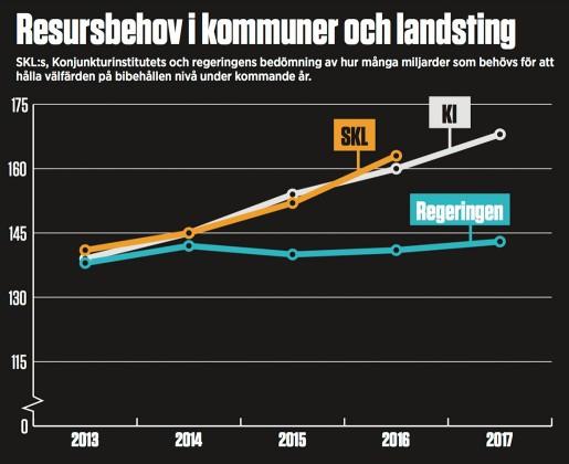 Resursbehov i kommuner och landsting