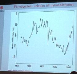 Henry Ohlssons kurva över förmögenhet i relation till nationalinkomst i Sverige 1880 till idag - eller rättare sagt till 2007, varefter förmögenhetsuppgifterna är oåtkomliga för forskningen.