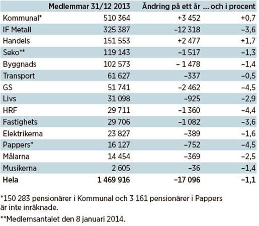medlemssiffror2013