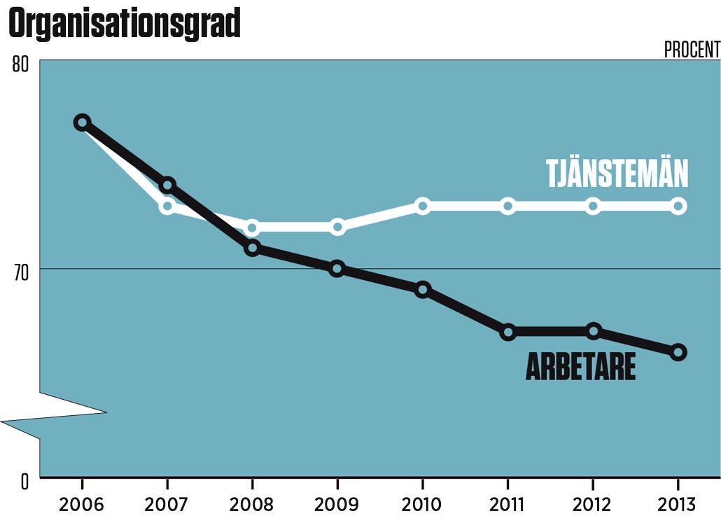 Källa: Anders Kjellberg, Kollektivavtalens täckningsgrad samt organisationsgraden hos arbertsgivarna och fackförbund. Klicka för större bild.