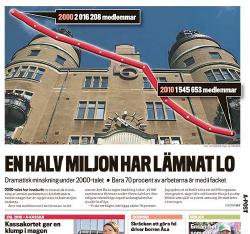 LO-Tidningen sammanfattade för fyra år sedan det enorma medlemsraset mellan åren 2000 och 2010 – närmare 25 procent.