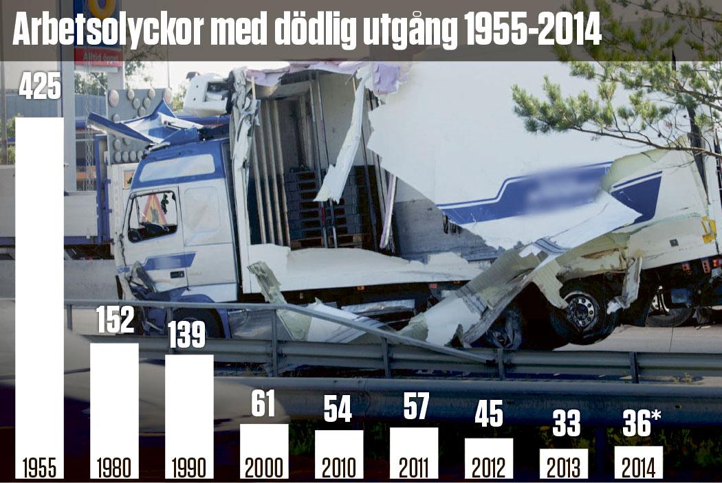 * *Dödssiffra fram till sista september 2014. Övriga siffror är för helår. Lastbilsföraren omkom  i denna våldsamma olycka i Kungens kurva i Stockholm i augusti. (Firmanamnet är utsuddat.) Foto:  Fredrik Sandberg Källor: Fram till 1979 förde Försäkringskassan statistiken, från 1979 finns siffrorna hos Arbetsmiljöverket. I statistiken ingår samtliga förvärvsarbetande, både anställda och egenföretagare. Olyckor bland värnpliktiga och anställda på utländska företag är inte medräknade.