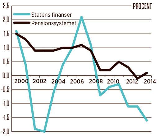 Årligt finansiellt sparande - intäkter minus utgifter - i staten och ålderspensionssystemet som andel av BNP. Överskottsmålet infördes år 2000.