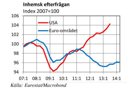 Diagram ur Ekonomiska utsikter våren 2015 (LO)