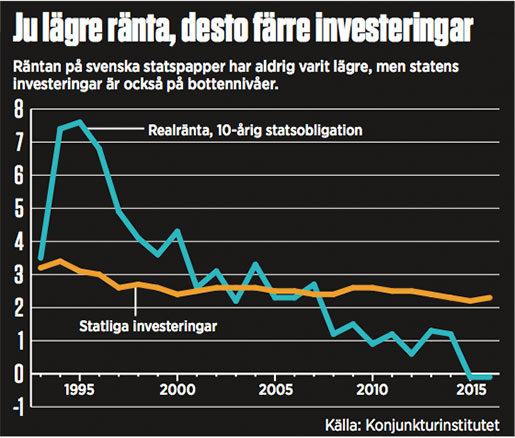 rantainvesteringar3415