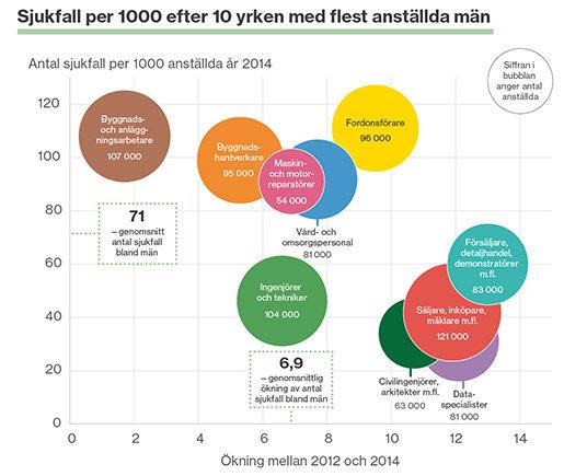 Grafik: Försäkringskassan