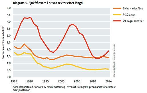 Diagram: Svenskt näringsliv