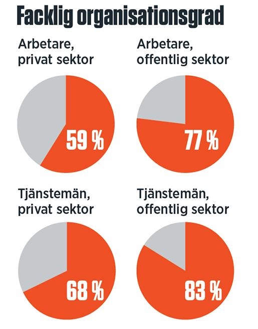 Grafik: Arbetet