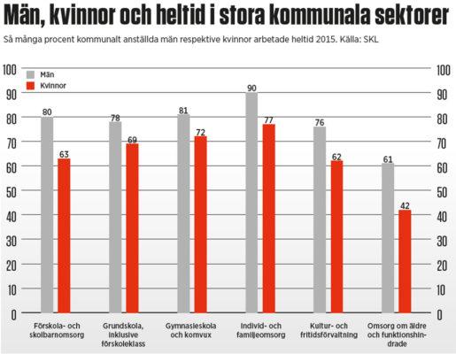Grafik: Eva Vaihinen Klicka på grafiken får att se den större.