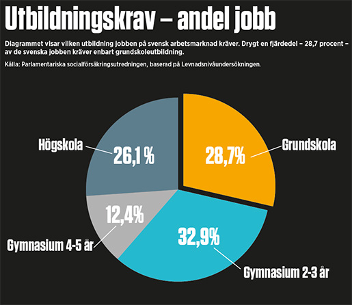 Sverige behover inte enkla jobb