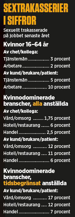 Källor: SCB, Arbetsmiljöundersökning 2011/2013, LO/Novus 2015