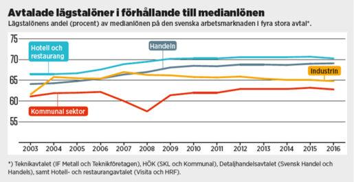 Grafik: Eva Vaihinen. Klicka på grafiken för att se den större.