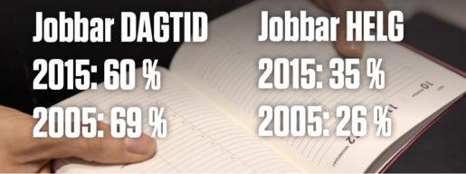 Statistik från Arbetsmiljöverket och SCB. Foto: TT