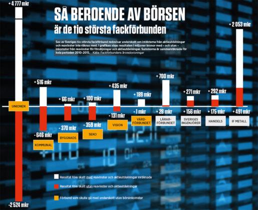 Grafik: Eva Vaihinen Klicka på grafiken för att se den större.