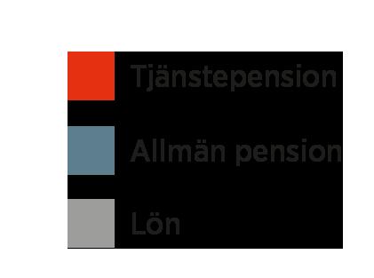 tjänstepension ålder